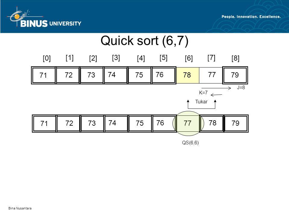 Quick sort (6,7) [0] [1] [2] [3] [4] [5] [6] [7] [8] 71 72 73 74 75 76